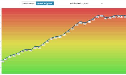 Incidenza contagi: Cuneo è una polveriera, mai sotto quota 400 negli ultimi sette giorni